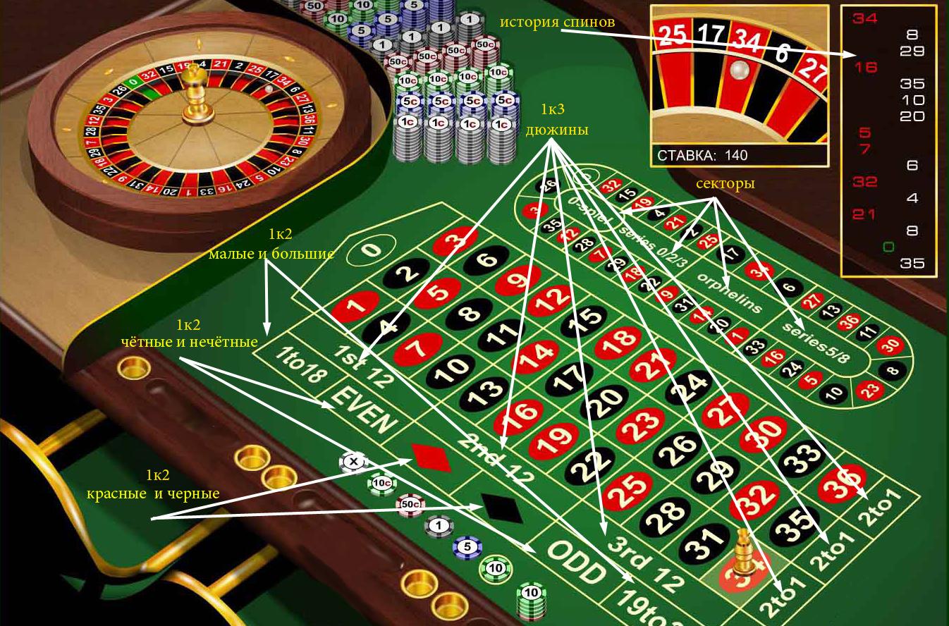 Правила игры в рулетку онлайн в казино казино j suh sim